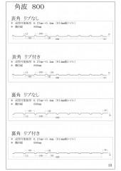 角波800 (PDF/223KB)